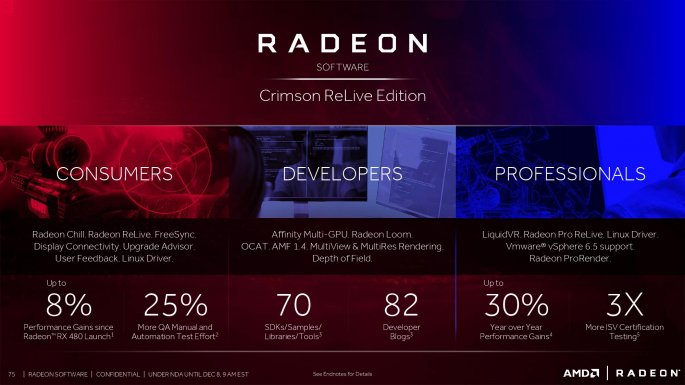 AMD представила Radeon Software Crimson ReLive Edition 16.12.1