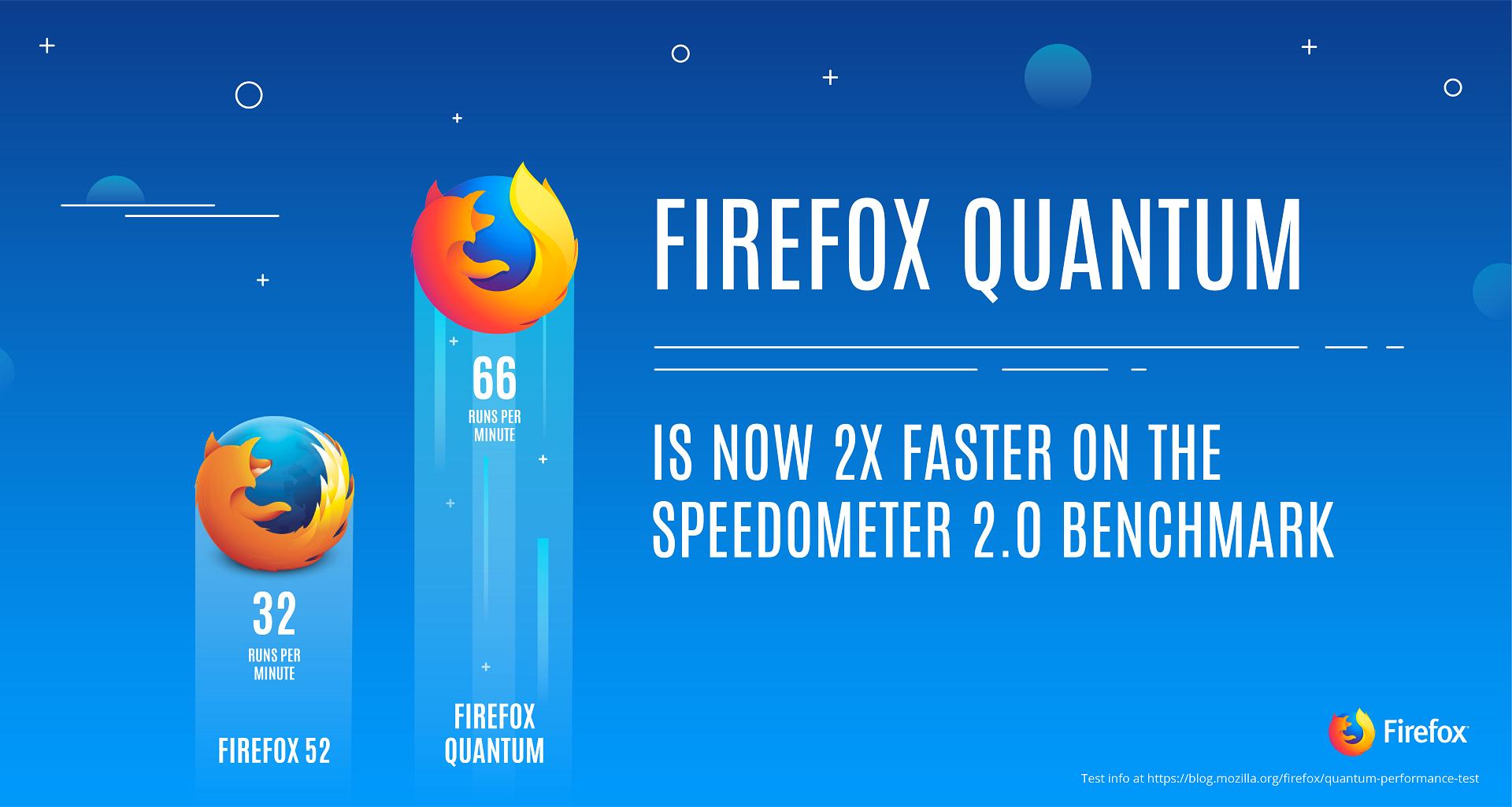 Бета-версия браузера Firefox Quantum обещает 2-кратный прирост быстродействия