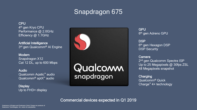 Qualcomm представила процессор Snapdragon 675 для смартфонов среднего ценового сегмента