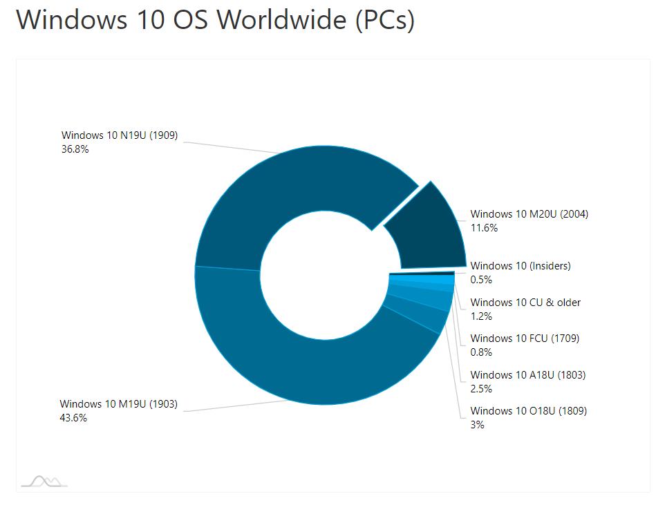 AdDuplex: May 2020 Update используется на 11,6% устройств с Windows 10