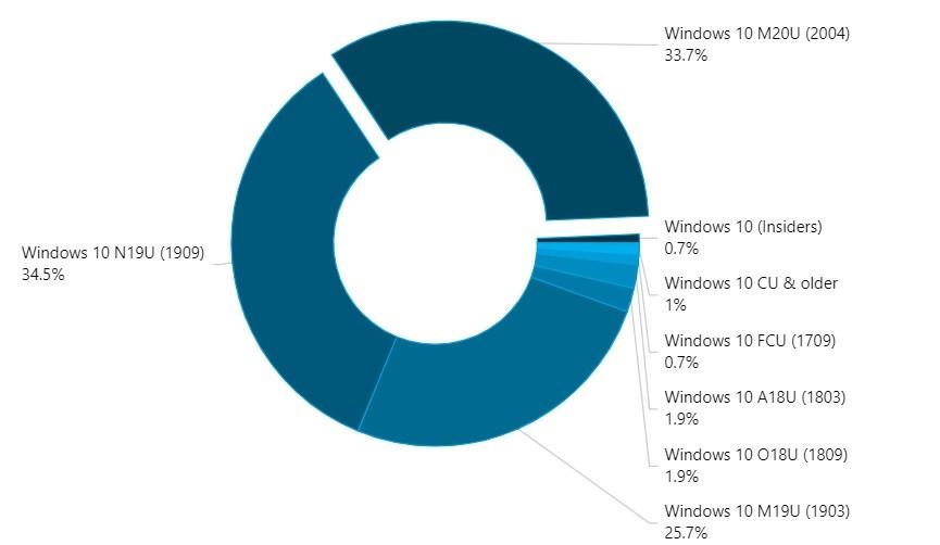 AdDuplex: May 2020 Update стала второй по популярности версией Windows 10