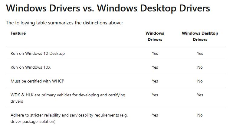 Windows 10X не будет поддерживать драйверы, созданные по модели Windows Desktop Drivers